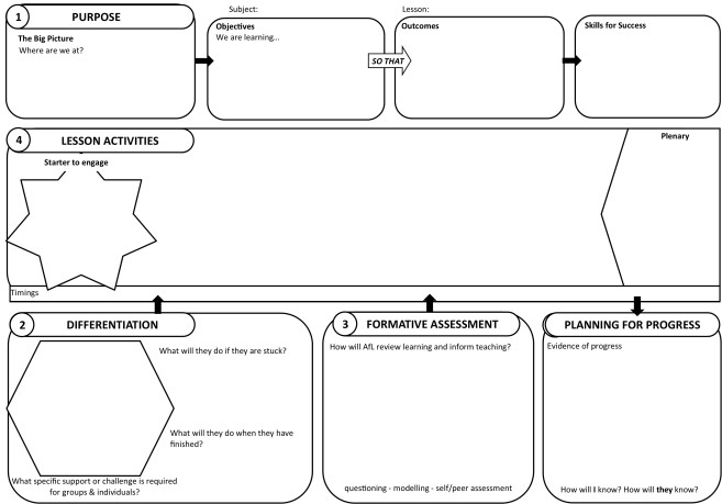 Fig 1.0 5 Part Lesson Plan
