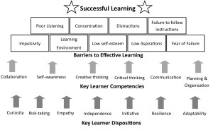 Fig 2.7 The Conditions for Learning