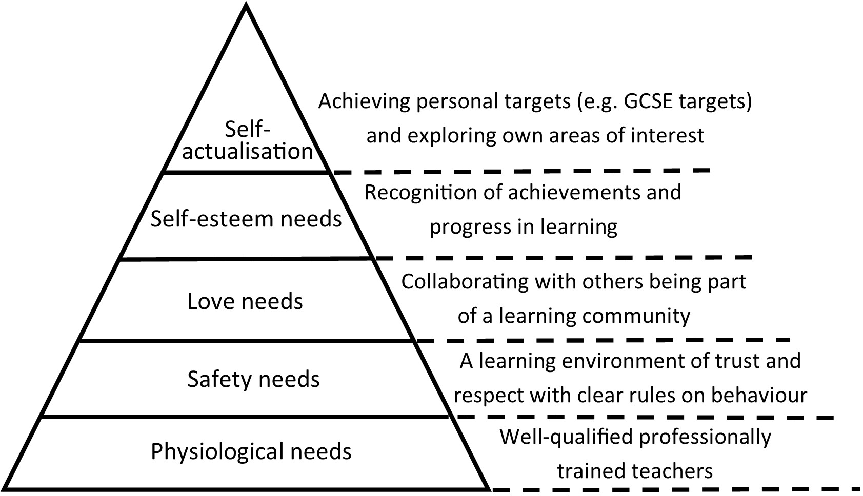 maslow theory of needs and it s implication for teaching and learning Abraham maslow's hierarchy of needs pyramid  after studying it over the past  couple of years, my graduate and undergraduate  of the pyramid, as students  and teachers alike place pins and post-its on the varying tiers.